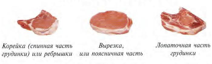 Типы мяса для отбивных